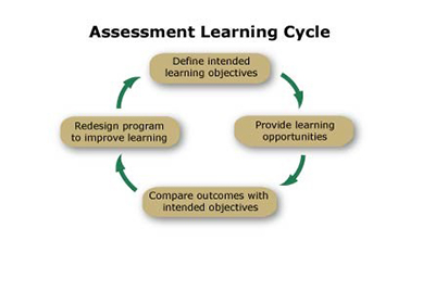 assessment learning cycle diagram
