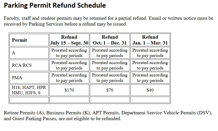 Permit Refund Schedule